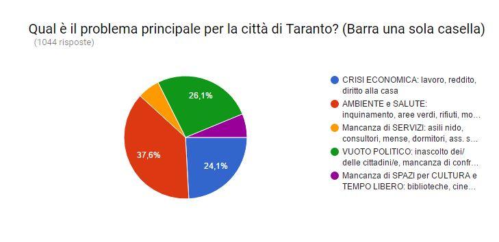 Taranto - Decide la città
