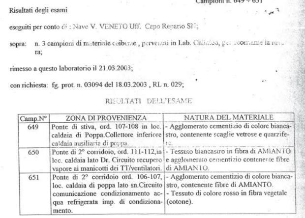 Amianto Vittorio Veneto